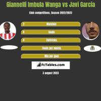 Giannelli Imbula Wanga vs Javi Garcia h2h player stats