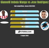 Giannelli Imbula Wanga vs Jese Rodriguez h2h player stats