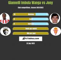 Giannelli Imbula Wanga vs Jony h2h player stats