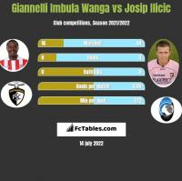 Giannelli Imbula Wanga vs Josip Ilicic h2h player stats
