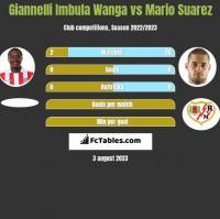 Giannelli Imbula Wanga vs Mario Suarez h2h player stats
