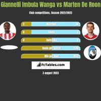 Giannelli Imbula Wanga vs Marten De Roon h2h player stats