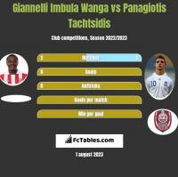 Giannelli Imbula Wanga vs Panagiotis Tachtsidis h2h player stats