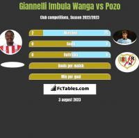 Giannelli Imbula Wanga vs Pozo h2h player stats