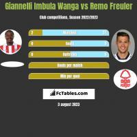 Giannelli Imbula Wanga vs Remo Freuler h2h player stats