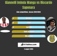 Giannelli Imbula Wanga vs Riccardo Saponara h2h player stats