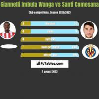 Giannelli Imbula Wanga vs Santi Comesana h2h player stats