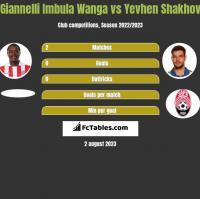 Giannelli Imbula Wanga vs Yevhen Shakhov h2h player stats