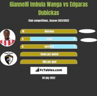 Giannelli Imbula Wanga vs Edgaras Dubickas h2h player stats