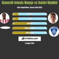 Giannelli Imbula Wanga vs Daniel Maldini h2h player stats