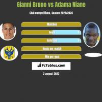Gianni Bruno vs Adama Niane h2h player stats