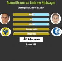 Gianni Bruno vs Andrew Hjulsager h2h player stats