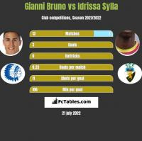 Gianni Bruno vs Idrissa Sylla h2h player stats