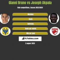 Gianni Bruno vs Joseph Akpala h2h player stats