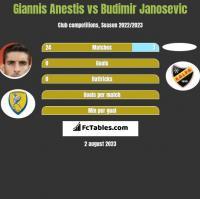Giannis Anestis vs Budimir Janosevic h2h player stats