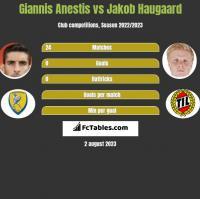 Giannis Anestis vs Jakob Haugaard h2h player stats