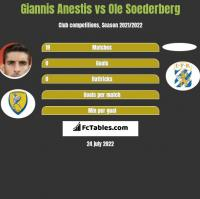 Giannis Anestis vs Ole Soederberg h2h player stats