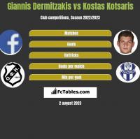 Giannis Dermitzakis vs Kostas Kotsaris h2h player stats