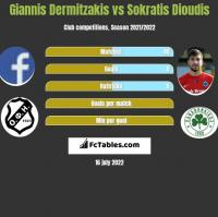 Giannis Dermitzakis vs Sokratis Dioudis h2h player stats