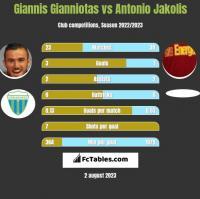 Giannis Gianniotas vs Antonio Jakolis h2h player stats