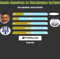 Giannis Gianniotas vs Charalampos Kyriakou h2h player stats