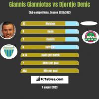 Giannis Gianniotas vs Djordje Denic h2h player stats