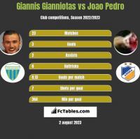 Giannis Gianniotas vs Joao Pedro h2h player stats