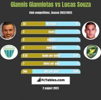 Giannis Gianniotas vs Lucas Souza h2h player stats