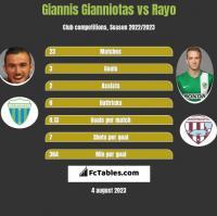 Giannis Gianniotas vs Rayo h2h player stats