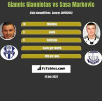 Giannis Gianniotas vs Sasa Markovic h2h player stats