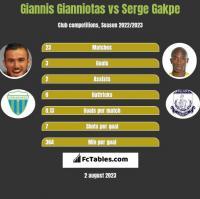 Giannis Gianniotas vs Serge Gakpe h2h player stats