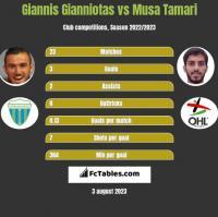 Giannis Gianniotas vs Musa Tamari h2h player stats