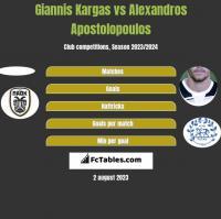 Giannis Kargas vs Alexandros Apostolopoulos h2h player stats