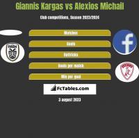 Giannis Kargas vs Alexios Michail h2h player stats