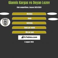 Giannis Kargas vs Deyan Lozev h2h player stats