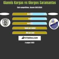 Giannis Kargas vs Giorgos Saramantas h2h player stats