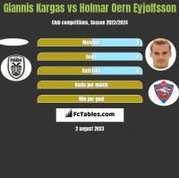 Giannis Kargas vs Holmar Oern Eyjolfsson h2h player stats