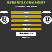 Giannis Kargas vs Ivan Goranov h2h player stats