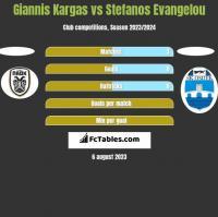 Giannis Kargas vs Stefanos Evangelou h2h player stats