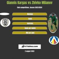 Giannis Kargas vs Zhivko Milanov h2h player stats