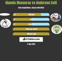 Giannis Masouras vs Anderson Esiti h2h player stats