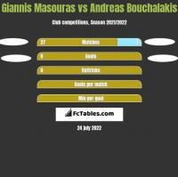 Giannis Masouras vs Andreas Bouchalakis h2h player stats