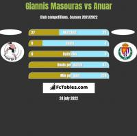 Giannis Masouras vs Anuar h2h player stats