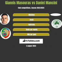 Giannis Masouras vs Daniel Mancini h2h player stats