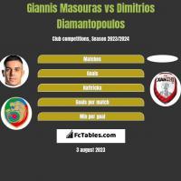Giannis Masouras vs Dimitrios Diamantopoulos h2h player stats