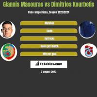 Giannis Masouras vs Dimitrios Kourbelis h2h player stats