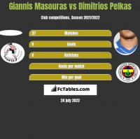 Giannis Masouras vs Dimitrios Pelkas h2h player stats