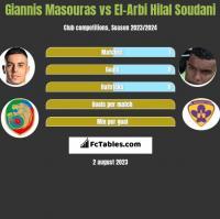 Giannis Masouras vs El-Arabi Soudani h2h player stats