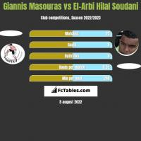 Giannis Masouras vs El-Arbi Hilal Soudani h2h player stats