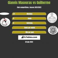 Giannis Masouras vs Guilherme h2h player stats